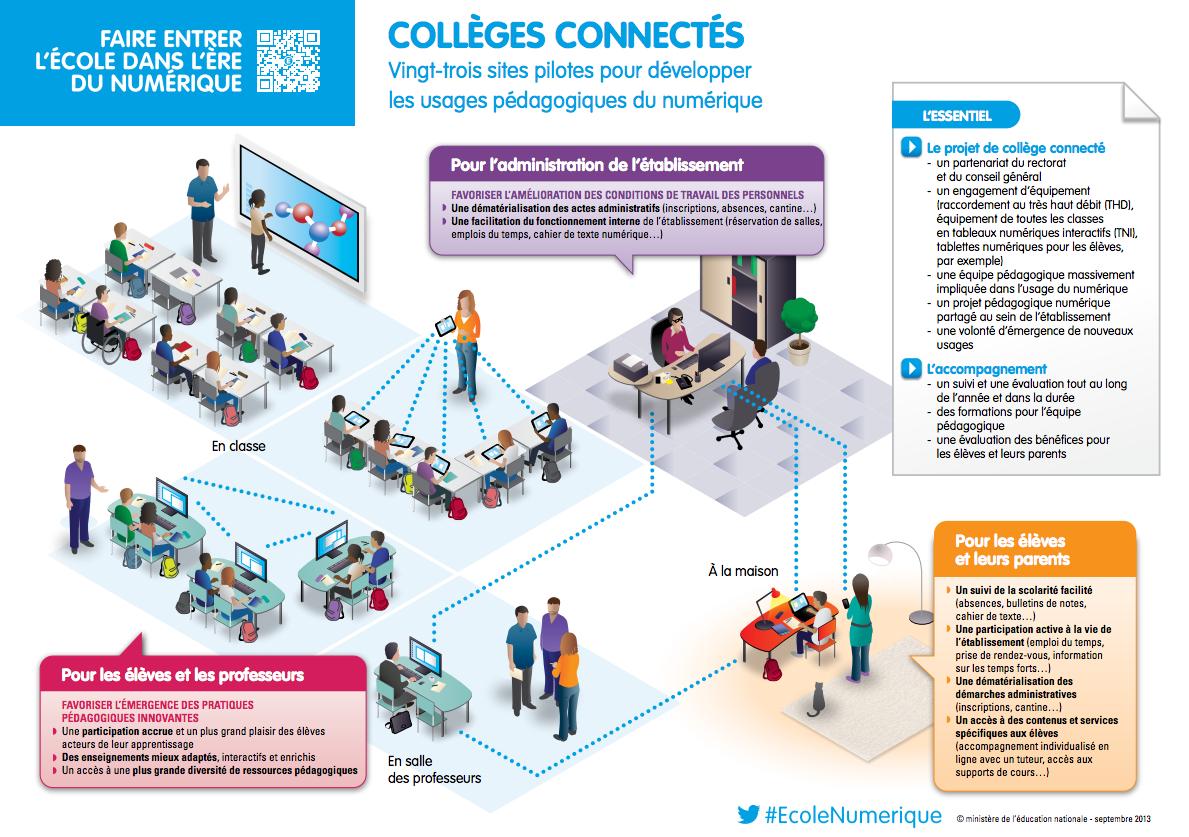 Qu'est-ce que le collège connecté ?