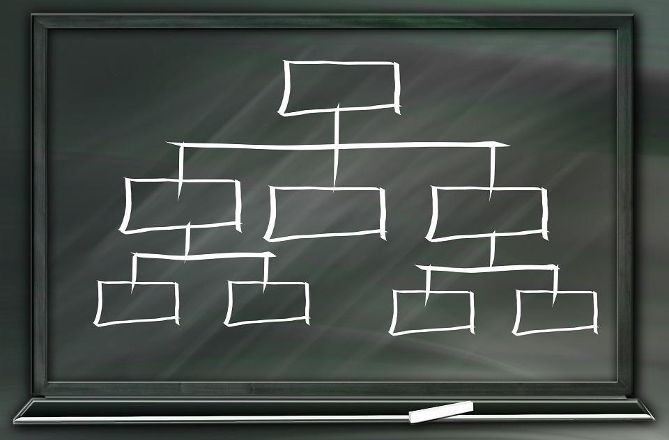 Qu'est-ce qu'un organigramme ?